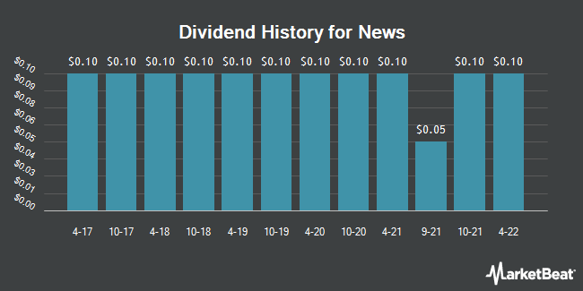 Dividend Payments by Quarter for News Corporation (NASDAQ:NWS)