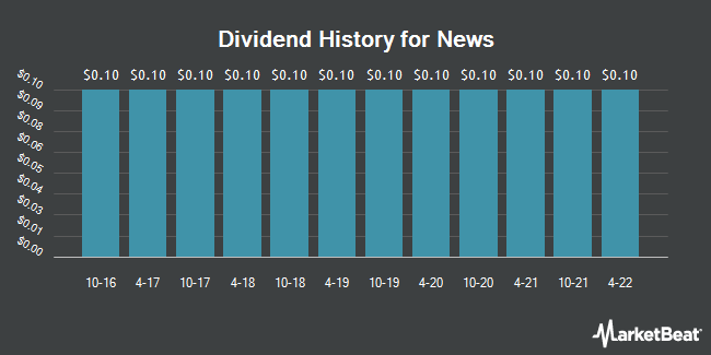 Dividend Payments by Quarter for News Corporation (NASDAQ:NWSA)