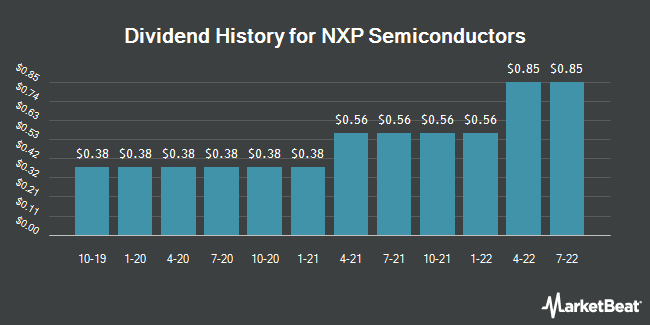 Dividend History for NXP Semiconductors (NASDAQ:NXPI)