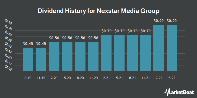 Dividend Payments by Quarter for Nexstar Broadcasting Group (NASDAQ:NXST)