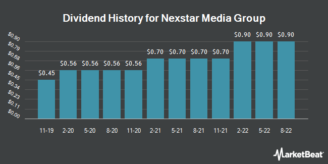 Dividend History for Nexstar Media Group (NASDAQ:NXST)