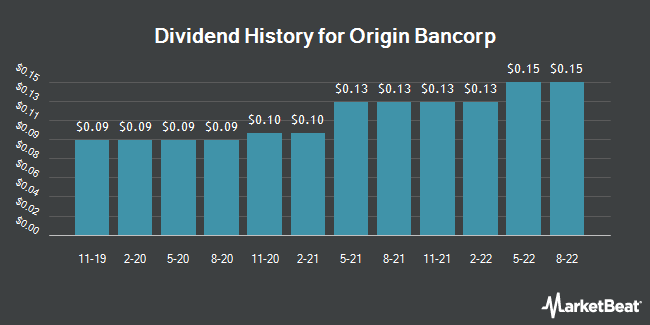 Dividend History for Origin Bancorp (NASDAQ:OBNK)