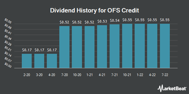 Dividend History for OFS Credit (NASDAQ:OCCI)