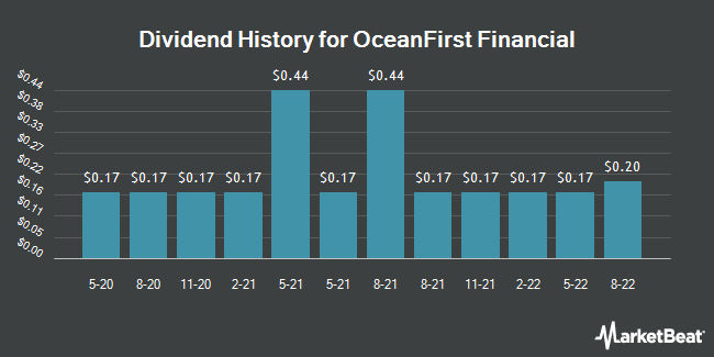 Dividend History for OceanFirst Financial (NASDAQ:OCFC)