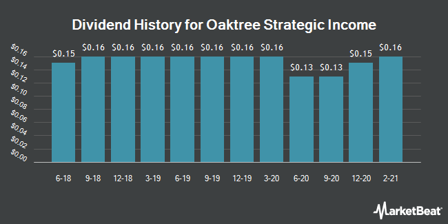 Dividend Payments by Quarter for Oaktree Strategic Income (NASDAQ:OCSI)