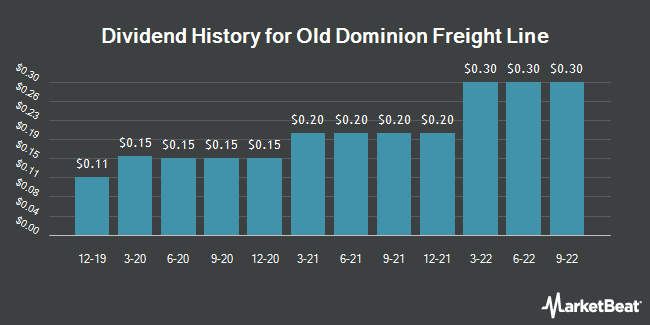 Dividend Payments by Quarter for Old Dominion Freight Line (NASDAQ:ODFL)