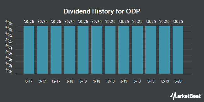 Dividend Payments by Quarter for Office Depot (NASDAQ:ODP)