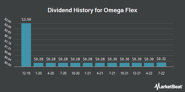 Dividend Payments by Quarter for Omega Flex (NASDAQ:OFLX)