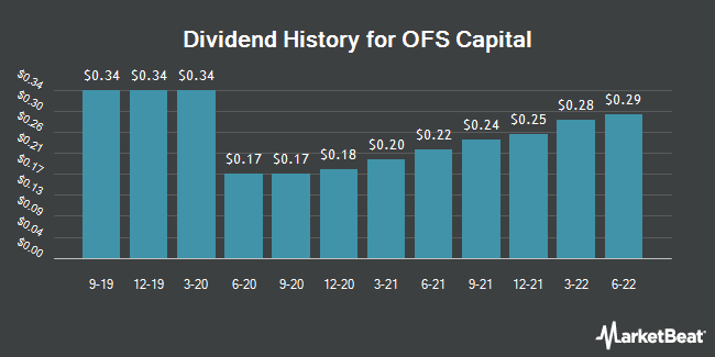 Dividend Payments by Quarter for OFS Capital (NASDAQ:OFS)