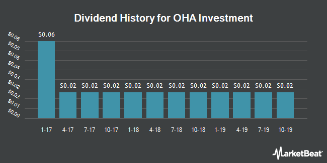 Dividend Payments by Quarter for OHA Investment Corporation (NASDAQ:OHAI)