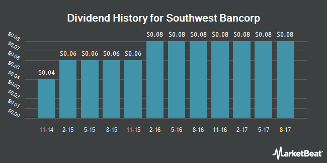 Dividend Payments by Quarter for Southwest Bancorp (NASDAQ:OKSB)