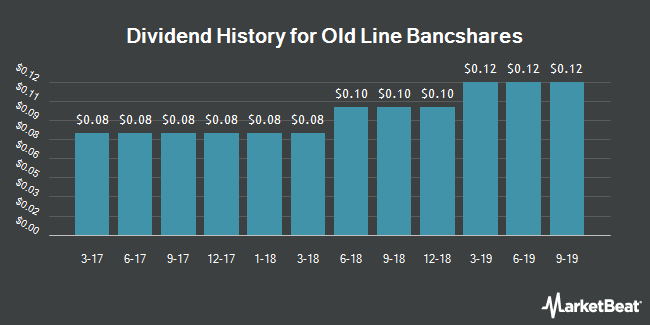 Dividend Payments by Quarter for Old Line Bancshares (NASDAQ:OLBK)