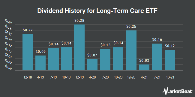 Dividend Payments by Quarter for The Long-Term Care ETF (NASDAQ:OLD)
