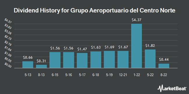 Dividend Payments by Quarter for Grupo Aeroportuario del Centro Nort (NASDAQ:OMAB)
