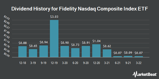 Dividend Payments by Quarter for Fidelity NASDAQ Composite Index Tracking Stock ETF (NASDAQ:ONEQ)
