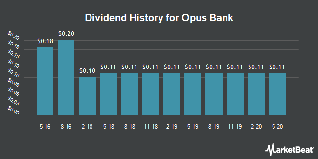 Dividend Payments by Quarter for Opus Bank (NASDAQ:OPB)