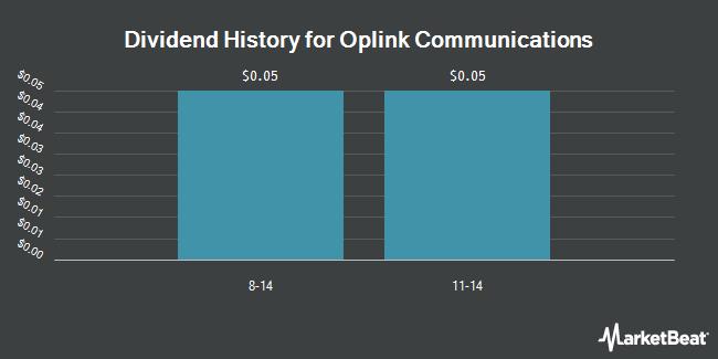 Dividend Payments by Quarter for Oplink Communications (NASDAQ:OPLK)