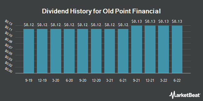 Dividend History for Old Point Financial (NASDAQ:OPOF)