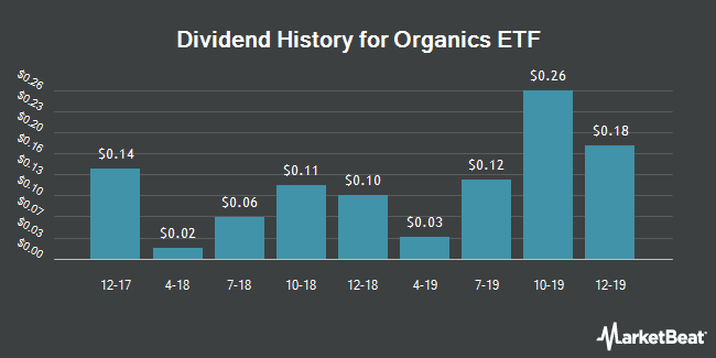 Dividend Payments by Quarter for The Organics ETF (NASDAQ:ORG)