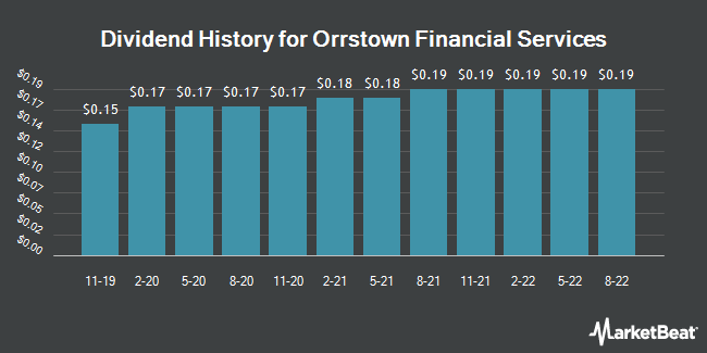 Dividend Payments by Quarter for Orrstown Financial Services (NASDAQ:ORRF)