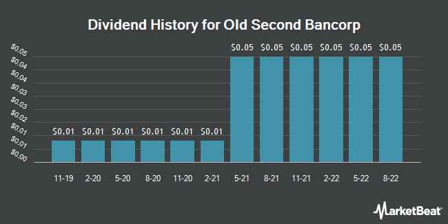 Dividend History for Old Second Bancorp (NASDAQ:OSBC)