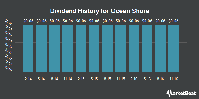 Dividend Payments by Quarter for Ocean Shore Holding Co (NASDAQ:OSHC)