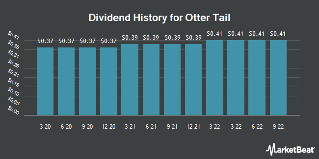 Dividend Payments by Quarter for Otter Tail Corporation (NASDAQ:OTTR)