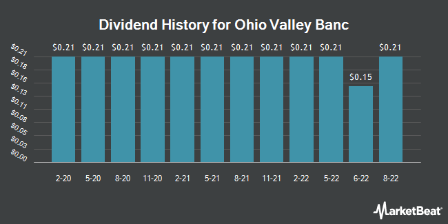 Dividend Payments by Quarter for Ohio Valley Banc Corp. (NASDAQ:OVBC)