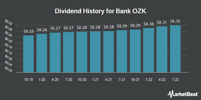 Dividend History for Bank OZK (NASDAQ:OZK)