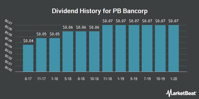 Dividend Payments by Quarter for PB Bancorp (NASDAQ:PBBI)