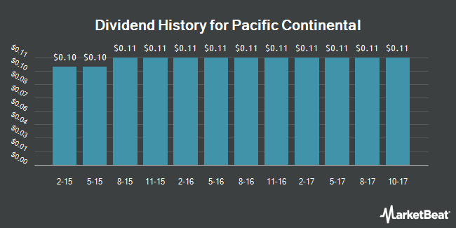 Dividend Payments by Quarter for Pacific Continental Corporation (Ore) (NASDAQ:PCBK)