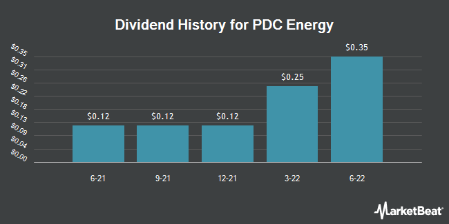 Dividend Payments by Quarter for PDC Energy (NASDAQ:PDCE)