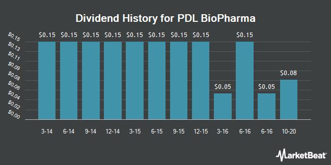 Dividend Payments by Quarter for PDL BioPharma (NASDAQ:PDLI)