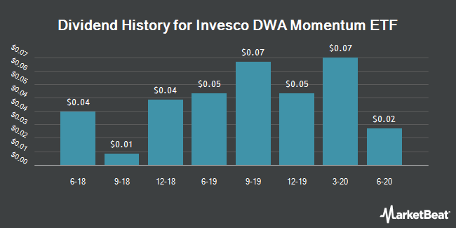 Dividend Payments by Quarter for PowerShares DWA Technical Ldrs Pf (NASDAQ:PDP)