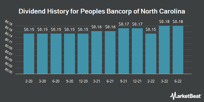 Dividend History for Peoples Bancorp of North Carolina (NASDAQ:PEBK)
