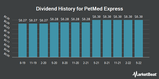 Dividend Payments by Quarter for 1-800-PetMeds (NASDAQ:PETS)