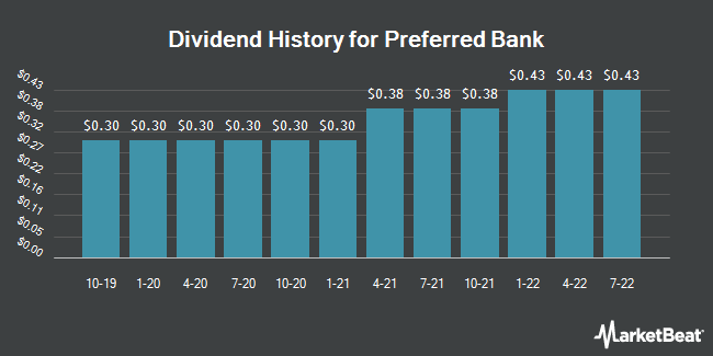 Dividend Payments by Quarter for Preferred Bank (NASDAQ:PFBC)