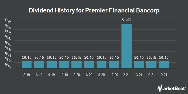 Dividend Payments by Quarter for Premier Financial Bancorp (NASDAQ:PFBI)