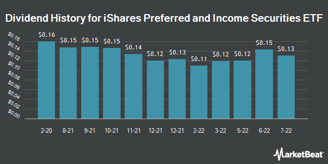 Dividend Payments by Quarter for iShares US Preferred Stock ETF (NASDAQ:PFF)