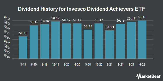 Dividend Payments by Quarter for PowerShares Dividend Achievers (NASDAQ:PFM)