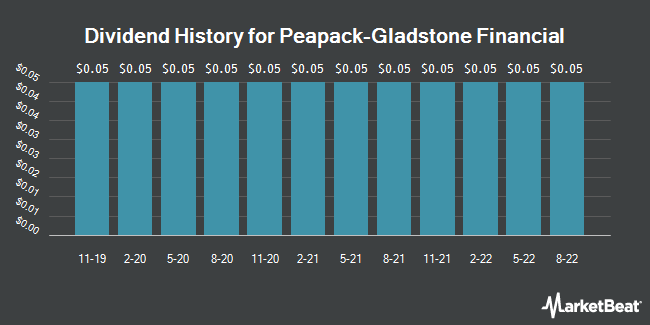 Dividend History for Peapack-Gladstone Financial (NASDAQ:PGC)