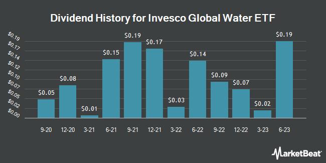 Dividend Payments by Quarter for POWERSHARES EXC/GLB WTR PORT (NASDAQ:PIO)