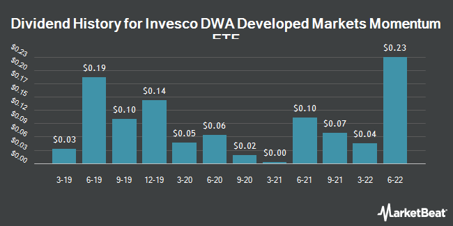 Dividend Payments by Quarter for Invesco DWA Developed Markets Momentum ETF (NASDAQ:PIZ)