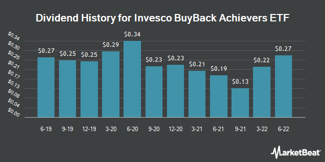 Dividend Payments by Quarter for Invesco BuyBack Achievers ETF (NASDAQ:PKW)