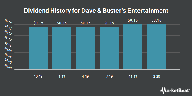 Dividend Payments by Quarter for Dave & Buster`s Entertainment (NASDAQ:PLAY)