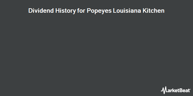 Dividend Payments by Quarter for Popeyes Louisiana Kitchen (NASDAQ:PLKI)
