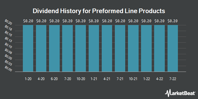 Dividend History for Preformed Line Products (NASDAQ:PLPC)