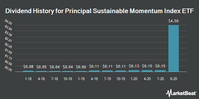Dividend Payments by Quarter for Principal Sustainable Momentum Index ETF (NASDAQ:PMOM)