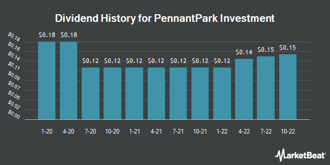 Dividend History for PennantPark Investment (NASDAQ:PNNT)