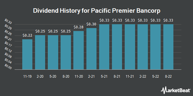 Dividend History for Pacific Premier Bancorp (NASDAQ:PPBI)